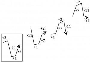 Vectorial harmony vectors